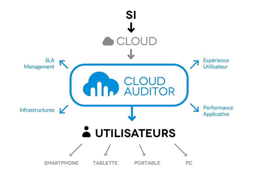 clariteam-cloud-auditor