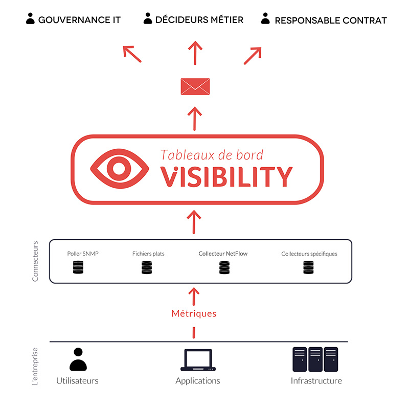 Visibility architecture